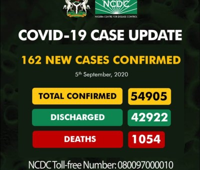 Nigeria coronavirus case almost 55,000 with 162 new infections