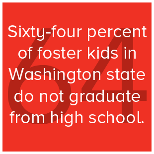 Sixty-four percent of foster kids in Washington state do not graduate from high school.