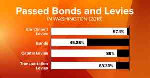 League of Education Voters - Passed Bonds and Levies in Washington 2018 Graph