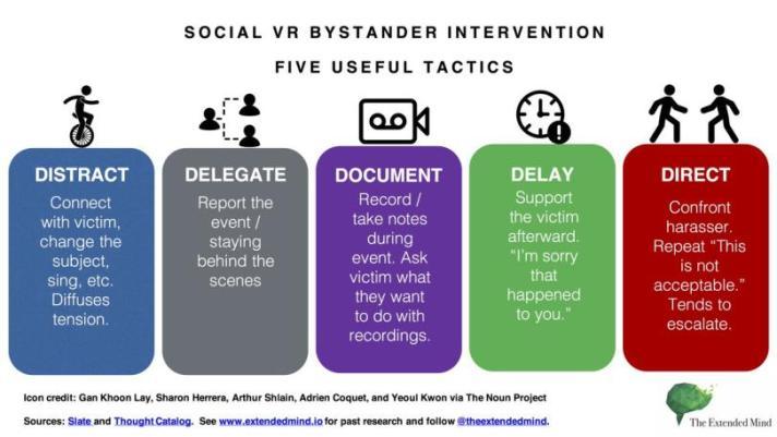 infographic on Social VR Bystander Intervention: Five Useful Tactics.