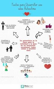 Infografía Autoestima