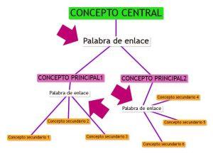 Mapas conceptuales - Conectores