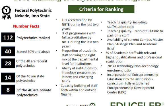 NBTE Ranking of Polytechnics in Nigeria 2018 (Full List)