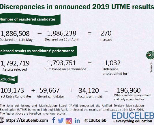 Discrepancies in 2019 UTME result figures.
