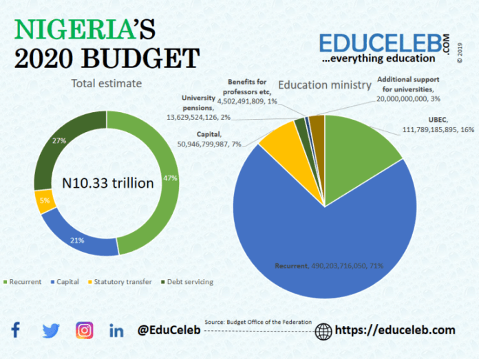 education budget 2020