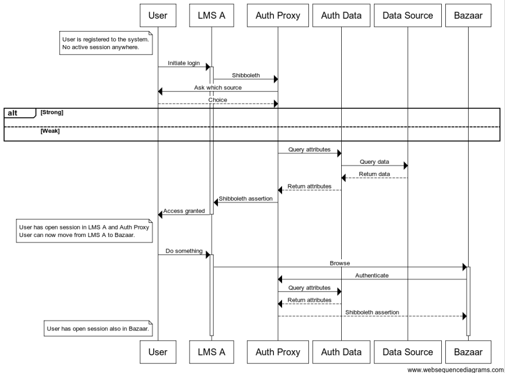 medium resolution of table of contents auth proxy authentication sequence