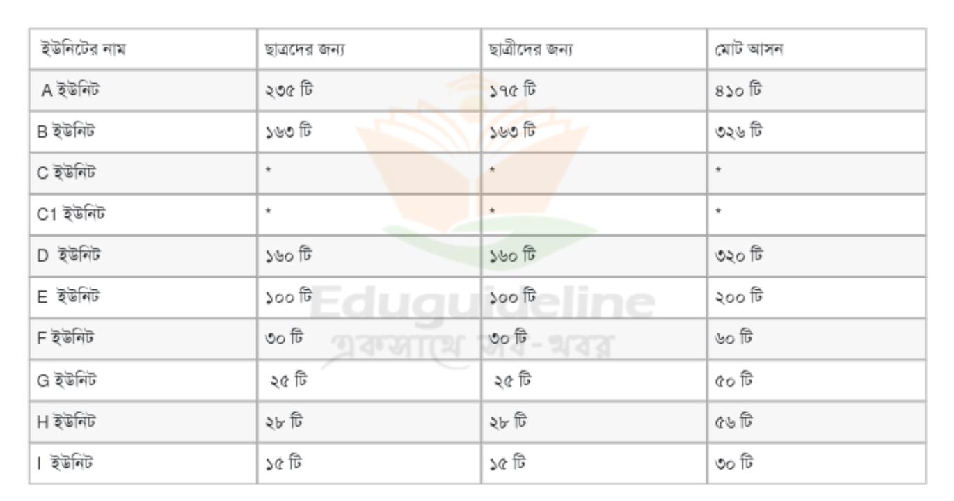 JU Unit List