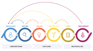 The 6-step design thinking process
