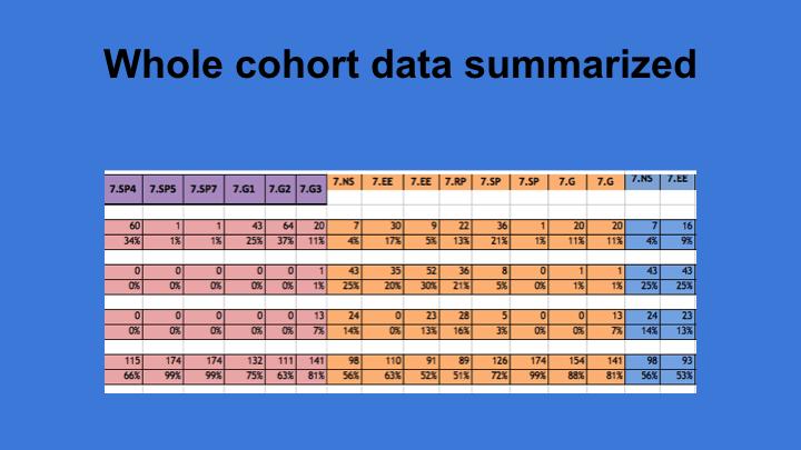 Summarized Common Core Data