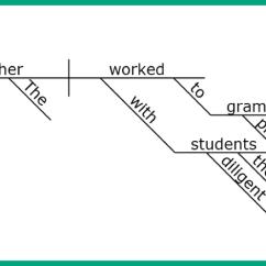 Better Sentence Structure Through Diagramming 1990 Honda Civic Radio Wiring Diagram Building Language Skills