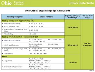 Ohio AIR Practice Test Blueprint