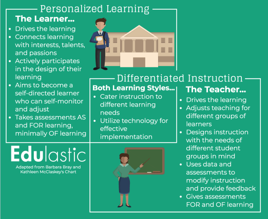 Personalized Learning vs Differentiated Instruction Infographic