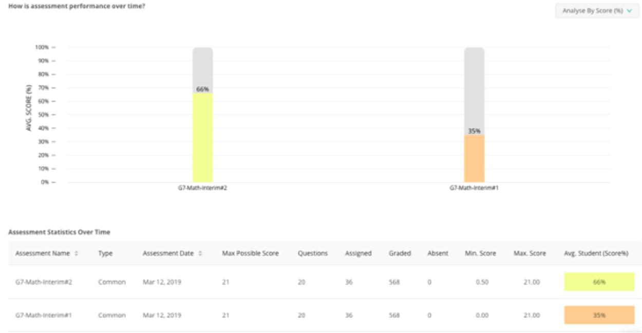 Assessment data in Edulastic