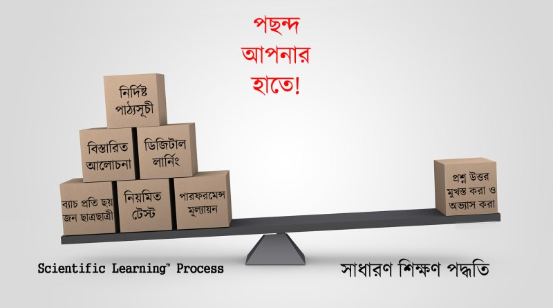 Scientific Learning Process_