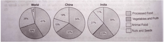 consumption habits of India, China, and World overall