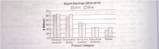 percentage change in each category or exports in 2016 compared with 2015