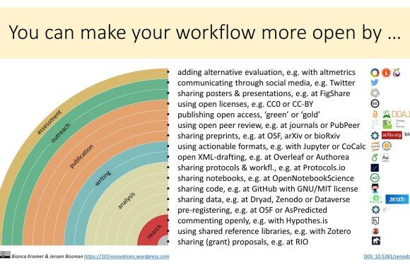 Ciència oberta: microMOOC