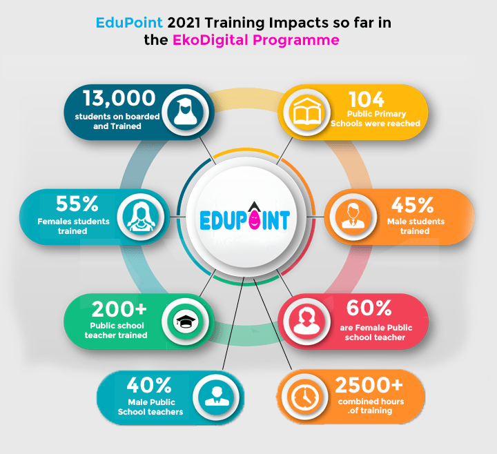 EduPoint and EkoDigital Partnership…Our work, so Far in Numbers…