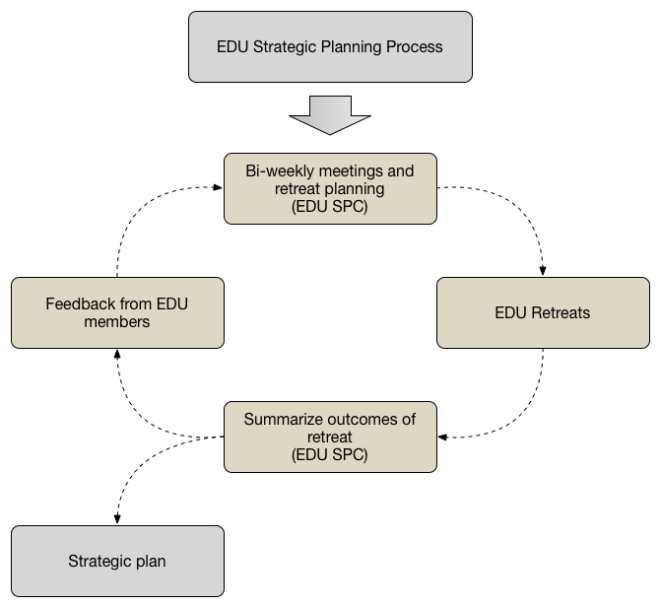 EDU Strategic Planning Process diagram