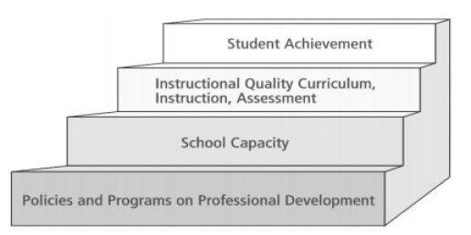 Influences on Student Achievement