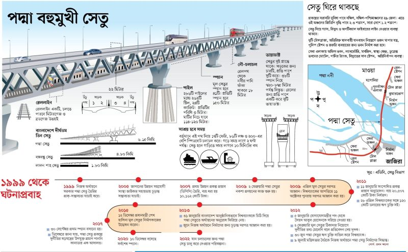 Padma Bridge History