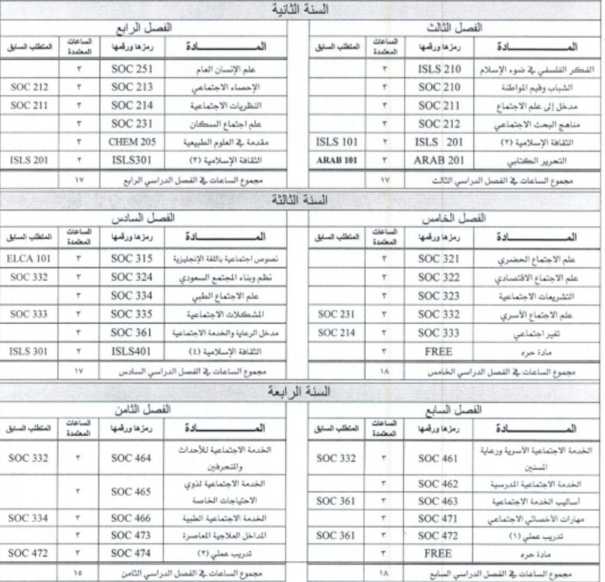 الخطة الدراسية تخصص الخدمة الاجتماعية جامعة جدة مدونة المناهج السعودية
