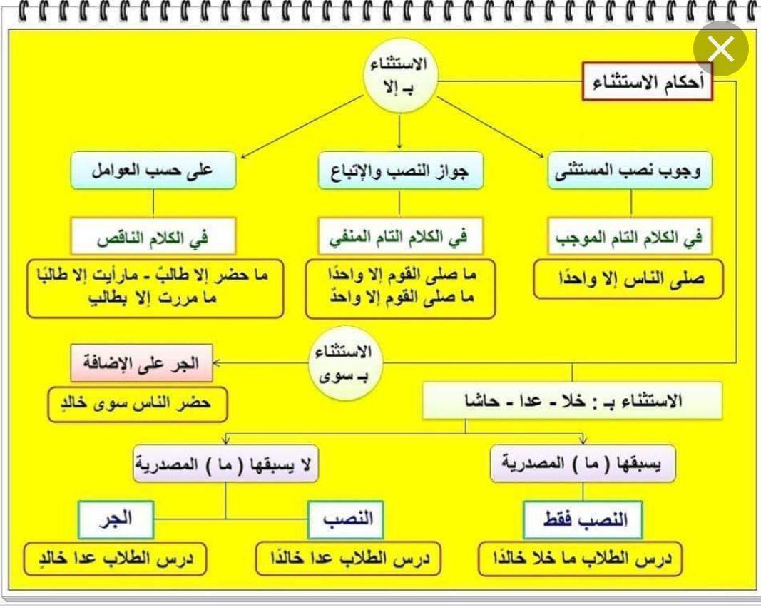 درس الاستثناء كفايات اللغة العربية مدونة المناهج السعودية