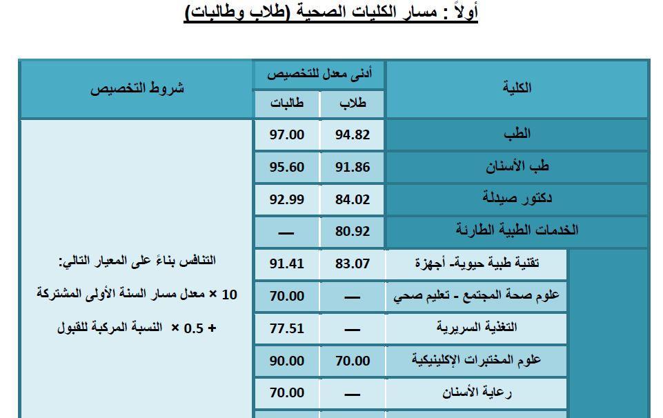 نتائج تخصيص طلاب وطالبات السنة الأولى الفصل الأول 1441 جامعة الملك سعود مدونة المناهج السعودية