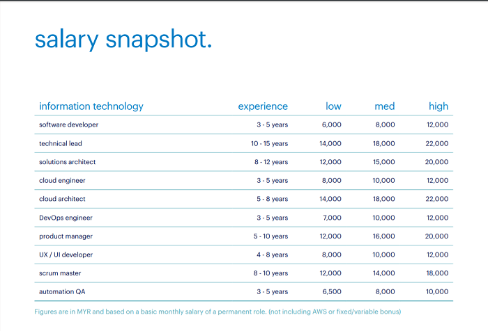 Randstad IT industry salary snapshot: Malaysia