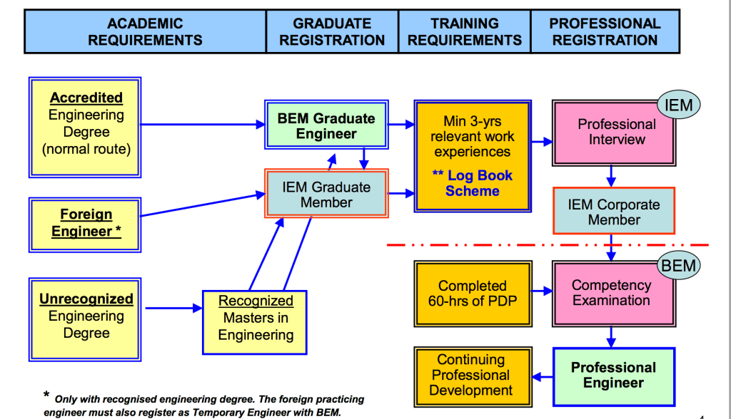 Route to Member of Institution of Engineers Malaysia (MIEM) / Professional Engineer (PE)