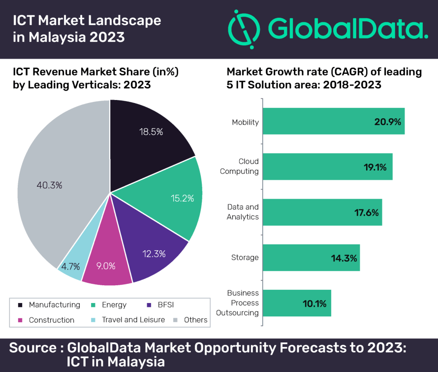 Globaldata Marketing Opportunity Forecasts to 2023: ICT in Malaysia