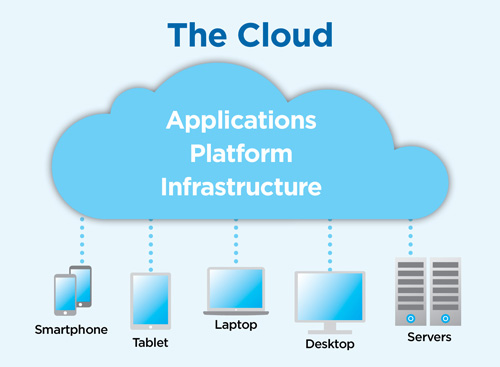 Cloud Computing is One of the Hottest Technologies with a High Demand for Qualified Professionals in Malaysia