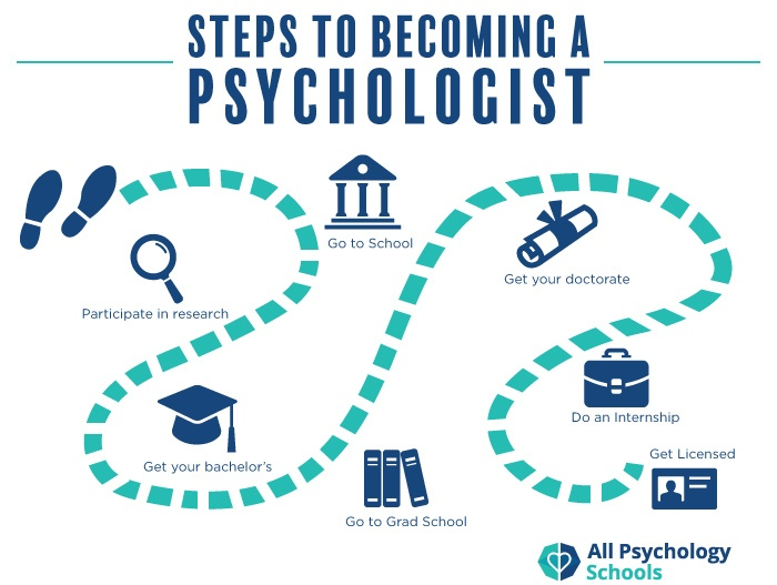 Studying Psychology at the Best Universities in Malaysia