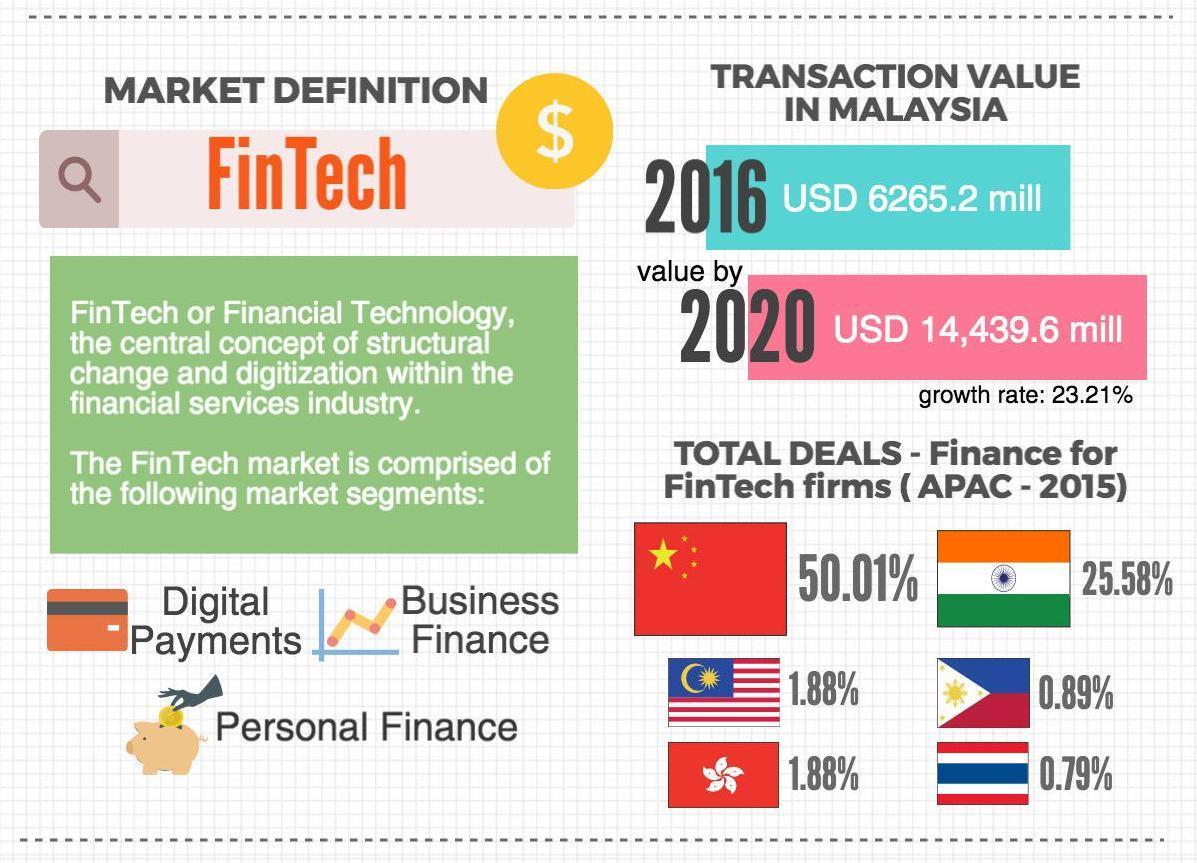Fintech in Malaysia