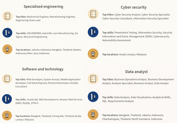 LinkedIn-A snapshot of four tech roles, key skills needed for them and the city they are most in demand.
