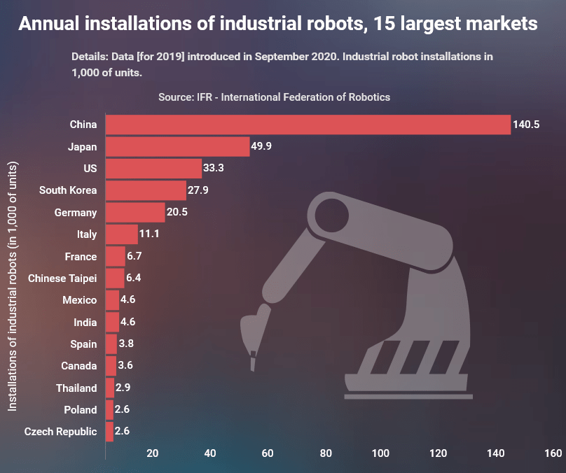 The number of industrial robots in the world