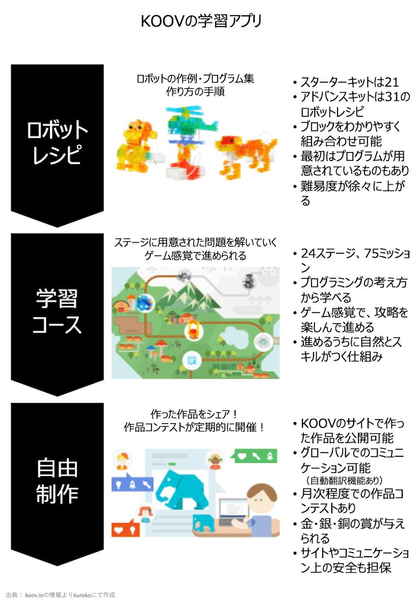 KOOVの学習アプリ