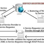 What is a Web Service ? – Definition and Architecture