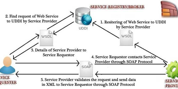 Architecture of a Web Service