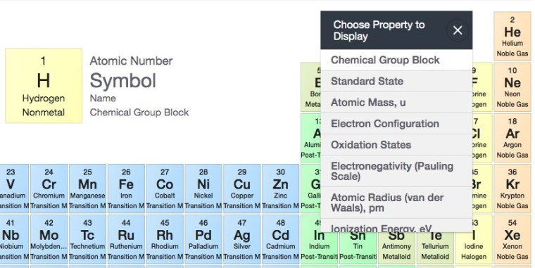 Categorizing the display of periodic table