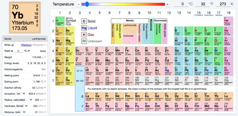 Periodic Table of Elements Full details