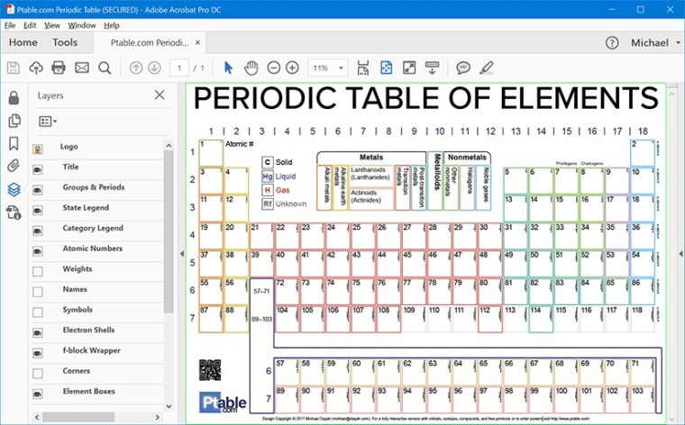 Printable Exercise labelling periodic table of elements