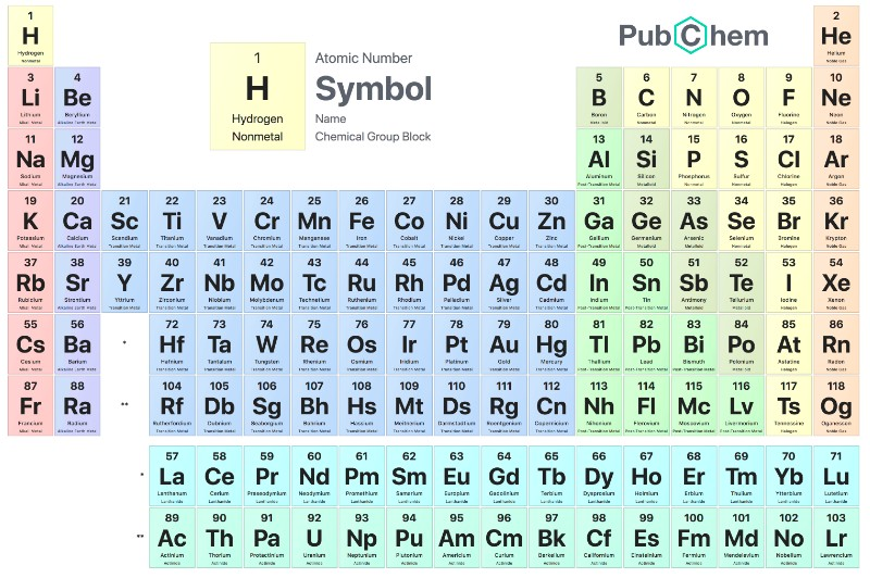 Pubchem Online interactive Periodic table of elements