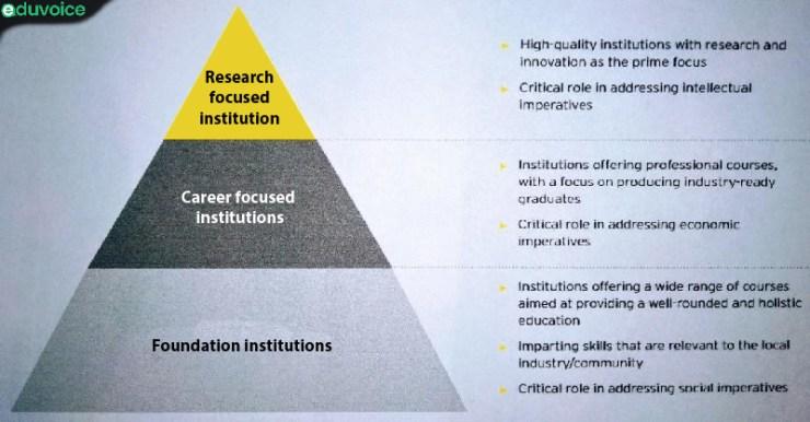 Universities towards Education