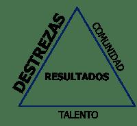 Destrezas: el segundo elementos claves de los equipos de alto desempeño