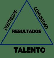 Talento: el primer elemento clave de los equipos de alto desempeño