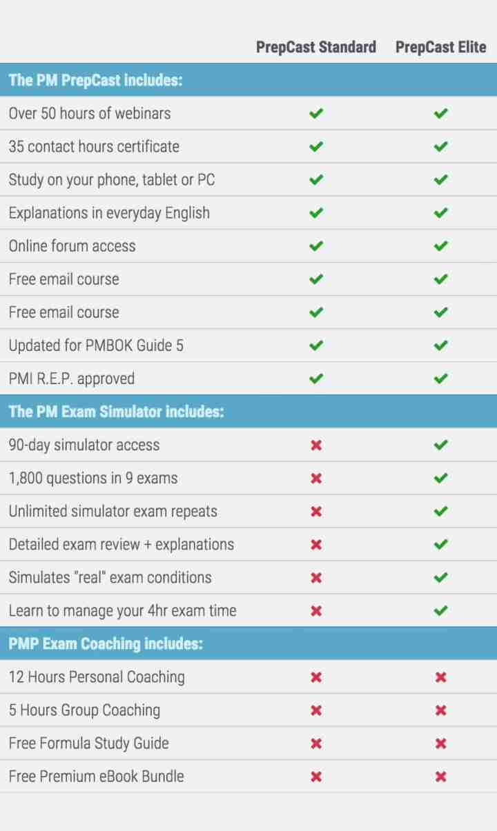 a comparison of the PM PrepCast and the PM PrepCast Elite Bundle
