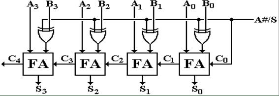 Arithmetic operators and the ALU