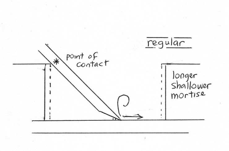 Graphic showing a regular mortise chisel