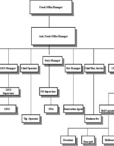 Concierge section on the front office organization chart also hotel rh edwinconcierge wordpress
